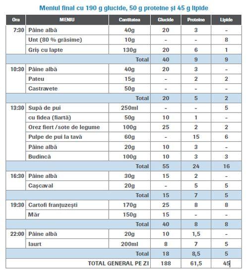 Dieta ketogenica meniu zilnic 1