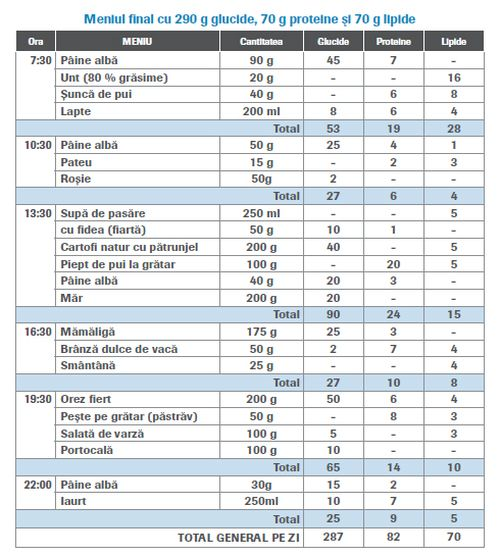 Tipuri de diete in diabet